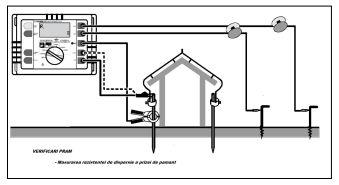 Imagini pentru electrodul de impamantare