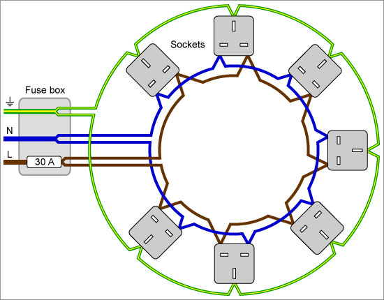 tehnici de cablare cablare radiala sau cablarea in bucla rh electricalc ro